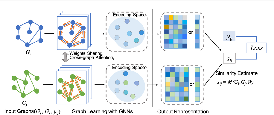 Figure 2 for Deep Graph Similarity Learning: A Survey