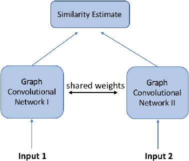 Figure 4 for Deep Graph Similarity Learning: A Survey