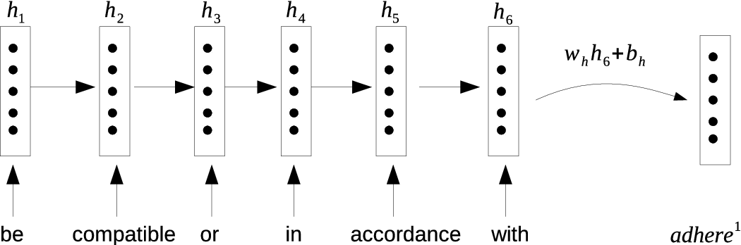 Figure 1 for Learning Word Sense Embeddings from Word Sense Definitions