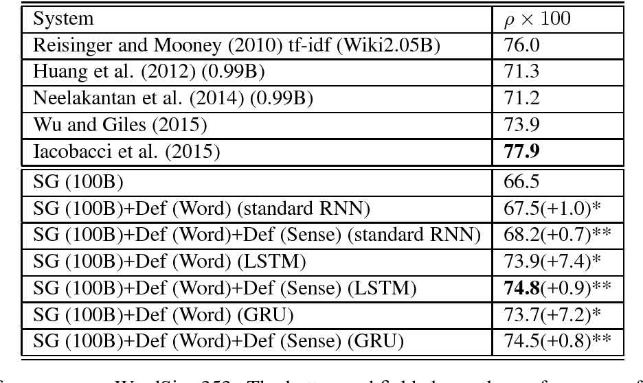 Figure 4 for Learning Word Sense Embeddings from Word Sense Definitions