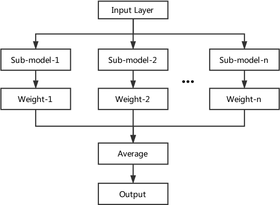 Figure 2 for Regularized Ensembles and Transferability in Adversarial Learning