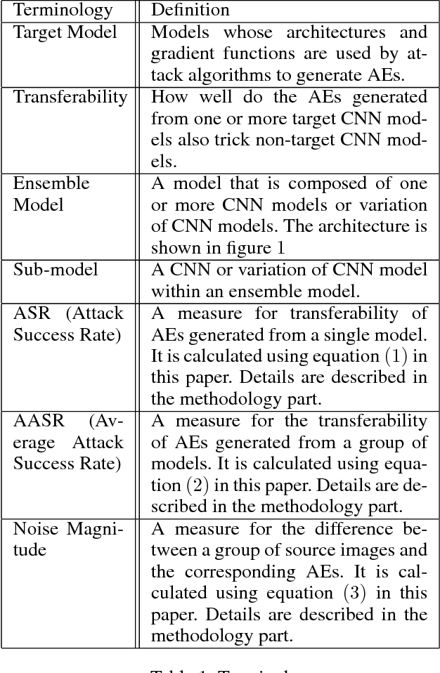 Figure 1 for Regularized Ensembles and Transferability in Adversarial Learning