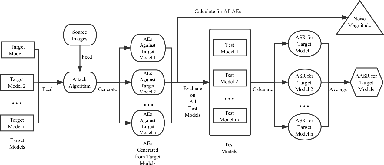 Figure 3 for Regularized Ensembles and Transferability in Adversarial Learning