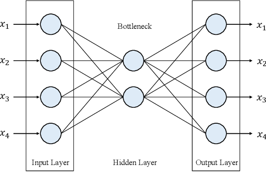 Figure 3 for Deep Learning for Spatio-Temporal Data Mining: A Survey
