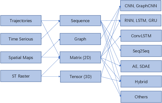 Figure 4 for Deep Learning for Spatio-Temporal Data Mining: A Survey