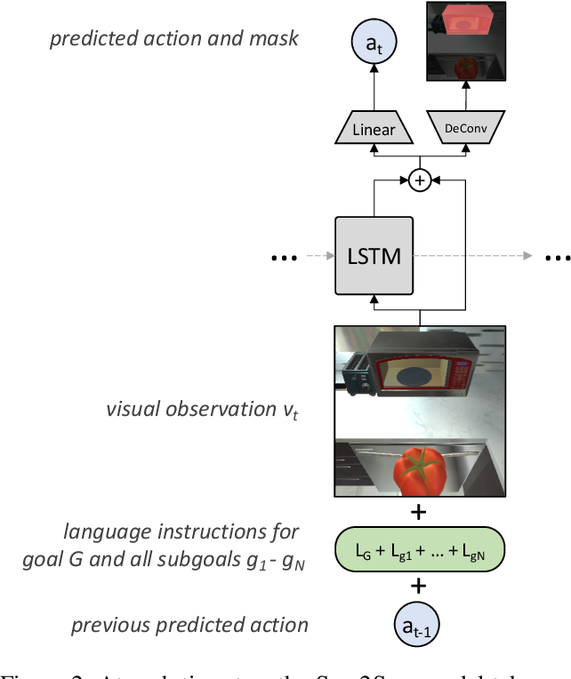 Figure 3 for Are We There Yet? Learning to Localize in Embodied Instruction Following