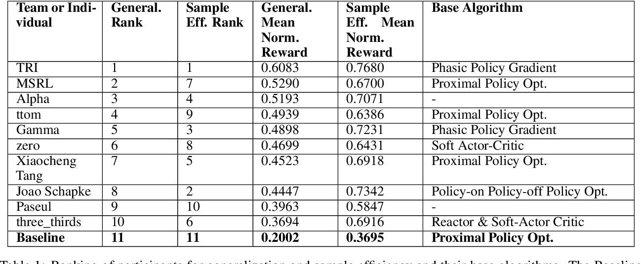 Figure 2 for Measuring Sample Efficiency and Generalization in Reinforcement Learning Benchmarks: NeurIPS 2020 Procgen Benchmark