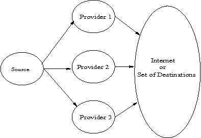 Fig. 1. Three Networks Offering Connectivity for a Set of Routes to a Single Route Selector