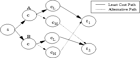 Fig. 4. The N -Player Repeated VCG Routing Game with N = 2. With cH > cL, A is on the LCP to t1 whereas B is on the LCP to t2.