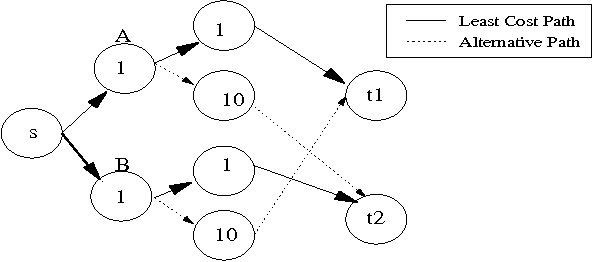 Fig. 2. Repeated FPSS Model is Not Strategyproof in the Repeated Game