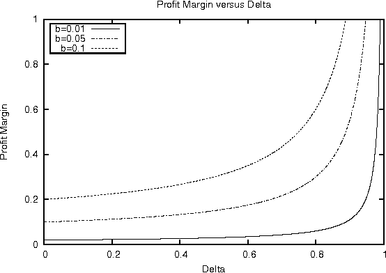 Fig. 3. Price as a function of δ for N = 2, c = 0, and b ∈ {0.01, 0.05, 0.1}. Margin increases with δ and and is very sensitive to δ when δ is large.