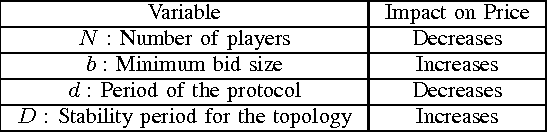 TABLE III IMPACT OF PROTOCOL PARAMETERS ON PRICE