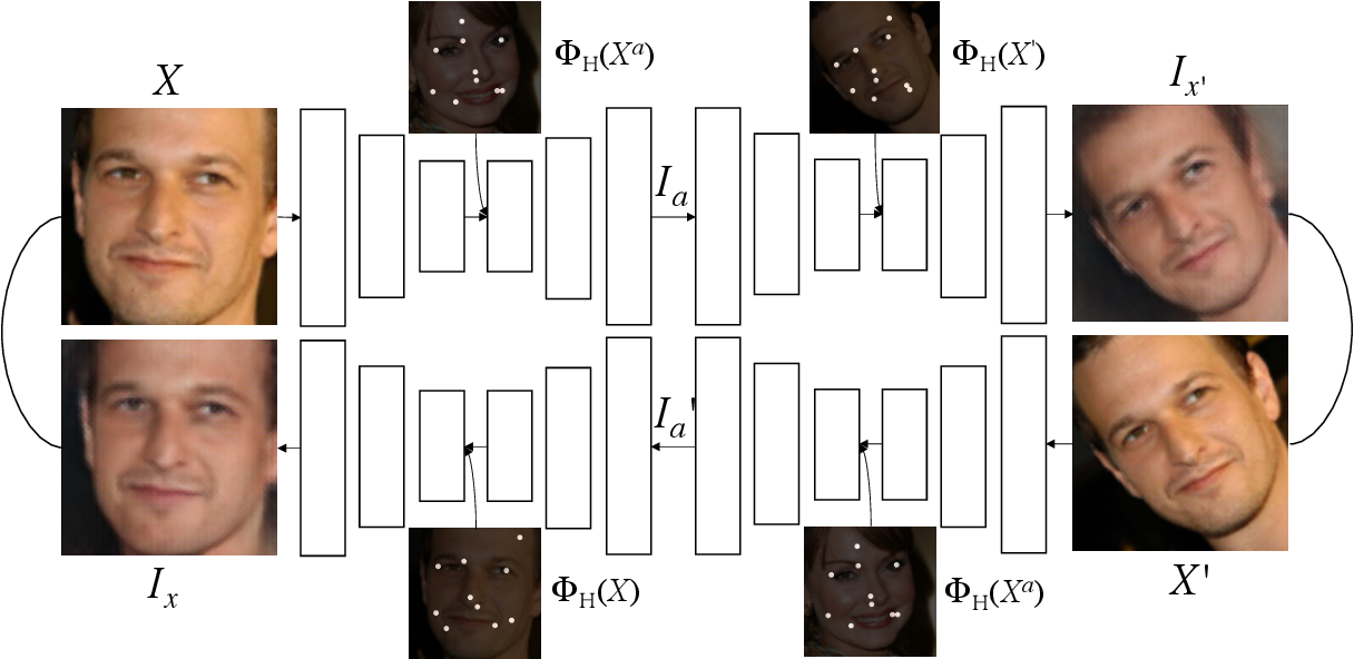Figure 1 for Unsupervised Learning of Landmarks based on Inter-Intra Subject Consistencies