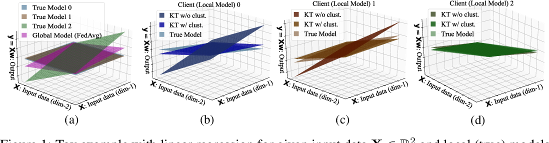 Figure 1 for Personalized Federated Learning for Heterogeneous Clients with Clustered Knowledge Transfer