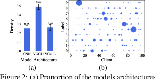 Figure 3 for Personalized Federated Learning for Heterogeneous Clients with Clustered Knowledge Transfer