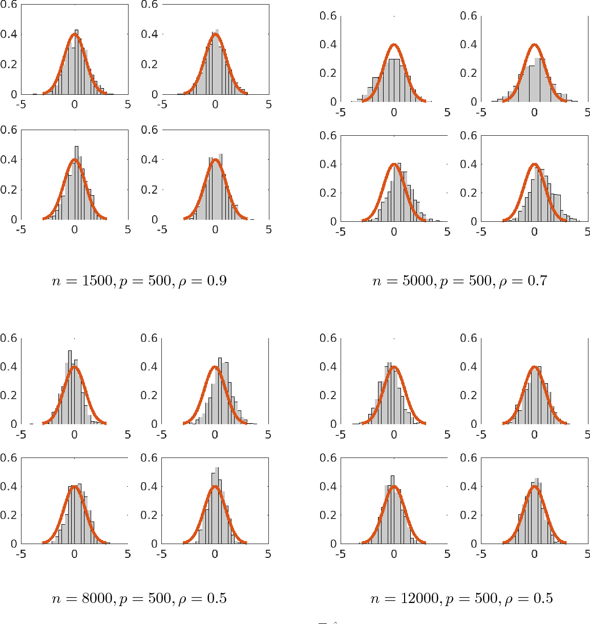Figure 1 for Rate Optimal Estimation and Confidence Intervals for High-dimensional Regression with Missing Covariates