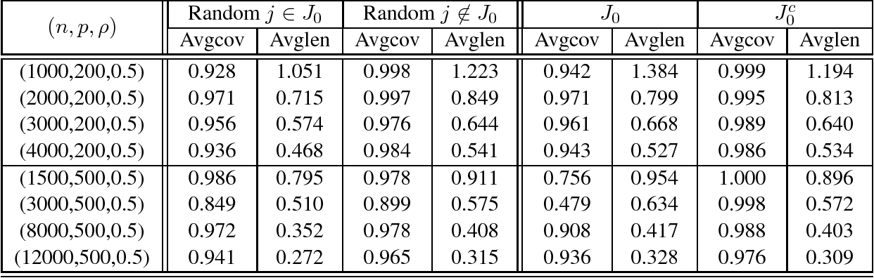 Figure 3 for Rate Optimal Estimation and Confidence Intervals for High-dimensional Regression with Missing Covariates
