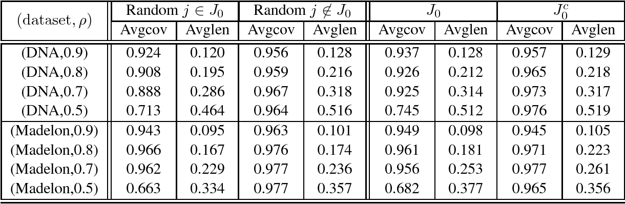Figure 4 for Rate Optimal Estimation and Confidence Intervals for High-dimensional Regression with Missing Covariates