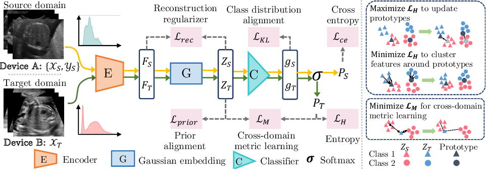 Figure 1 for Unsupervised Cross-domain Image Classification by Distance Metric Guided Feature Alignment