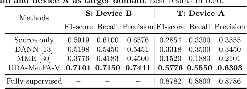 Figure 4 for Unsupervised Cross-domain Image Classification by Distance Metric Guided Feature Alignment