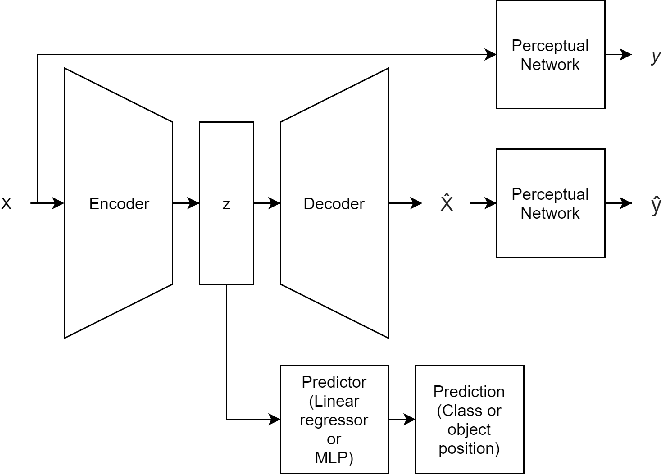 Figure 4 for Improving Image Autoencoder Embeddings with Perceptual Loss
