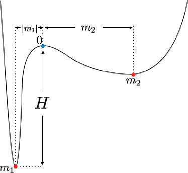 Figure 3 for On the Heavy-Tailed Theory of Stochastic Gradient Descent for Deep Neural Networks