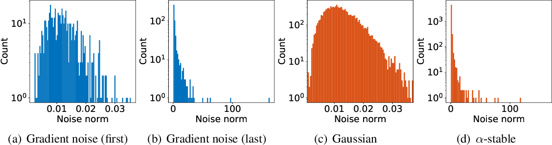 Figure 1 for On the Heavy-Tailed Theory of Stochastic Gradient Descent for Deep Neural Networks