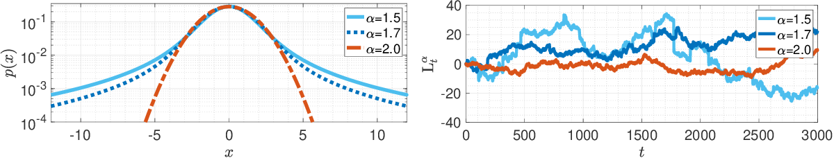 Figure 2 for On the Heavy-Tailed Theory of Stochastic Gradient Descent for Deep Neural Networks