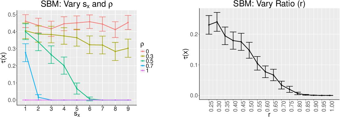 Figure 3 for Vertex Nomination Via Local Neighborhood Matching