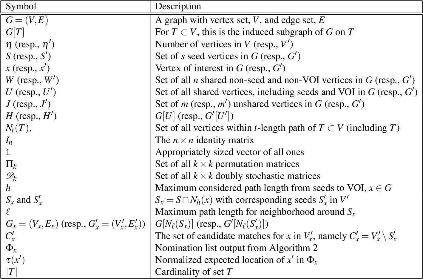 Figure 1 for Vertex Nomination Via Local Neighborhood Matching
