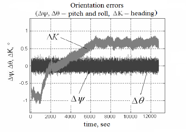 Figure 2 from Using satellite receivers with a common clock in a