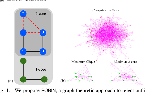 Figure 1 for ROBIN: a Graph-Theoretic Approach to Reject Outliers in Robust Estimation using Invariants