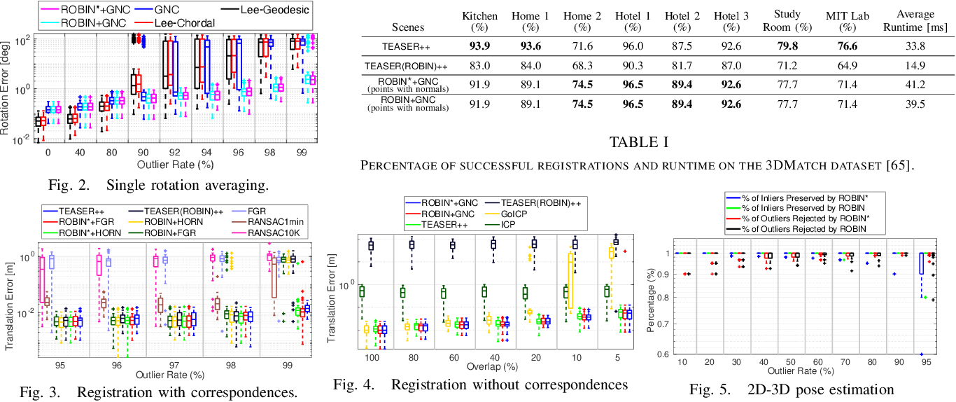 Figure 2 for ROBIN: a Graph-Theoretic Approach to Reject Outliers in Robust Estimation using Invariants