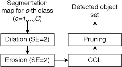 Figure 3 for Contraband Materials Detection Within Volumetric 3D Computed Tomography Baggage Security Screening Imagery