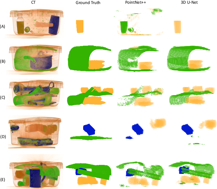 Figure 4 for Contraband Materials Detection Within Volumetric 3D Computed Tomography Baggage Security Screening Imagery