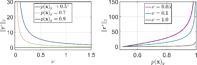 Figure 1 for On Connections between Regularizations for Improving DNN Robustness