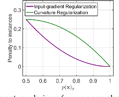 Figure 3 for On Connections between Regularizations for Improving DNN Robustness