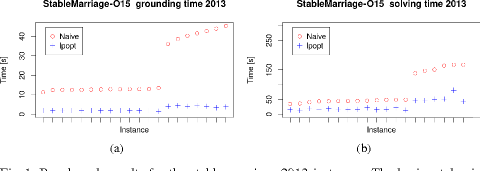 Figure 1 for lpopt: A Rule Optimization Tool for Answer Set Programming
