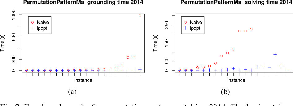 Figure 2 for lpopt: A Rule Optimization Tool for Answer Set Programming