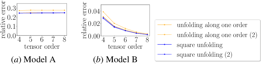 Figure 1 for TenIPS: Inverse Propensity Sampling for Tensor Completion