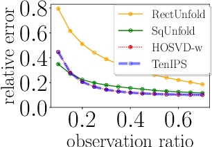 Figure 2 for TenIPS: Inverse Propensity Sampling for Tensor Completion