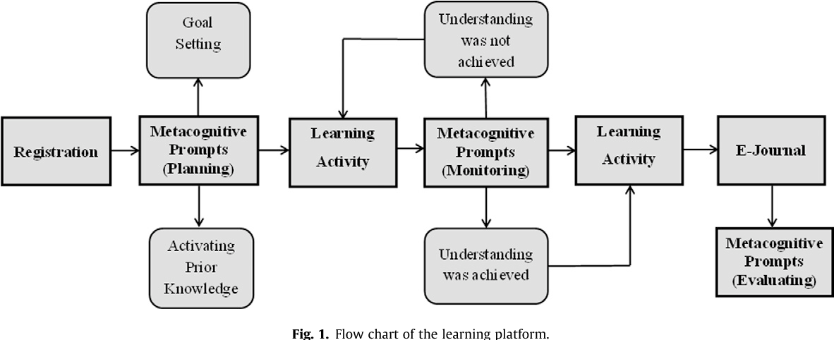 figure 1  sc 1 st  Semantic Scholar & Table 2 from Monitoring students\u0027 goal setting and metacognitive ...