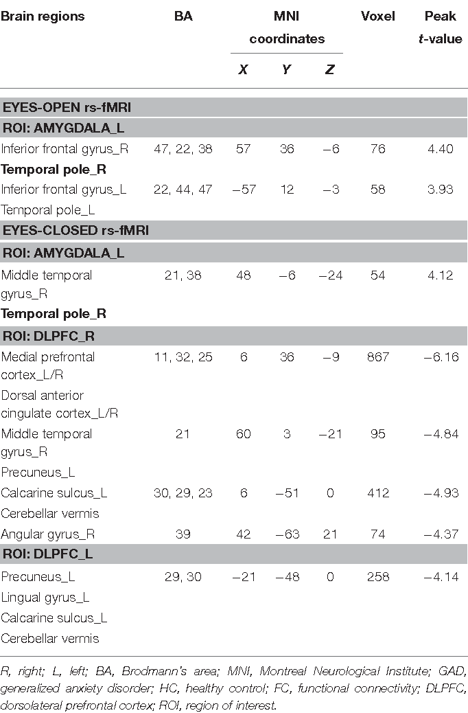 TABLE 2   Alterations in FC seeded from the amygdala and DLPFC between GAD and HC.
