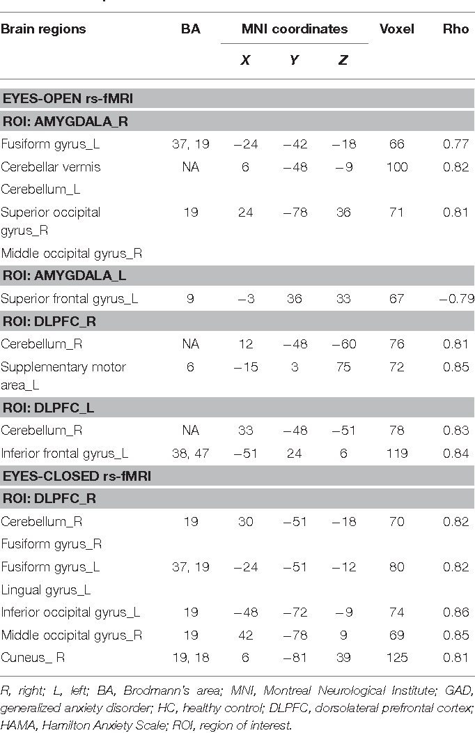 TABLE 3   Correlation between altered functional connectivity and HAMA scores for GAD patients.