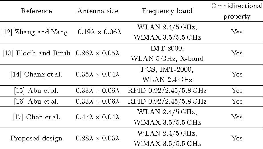 PDF] COMPACT PLANAR TRIPLE-BAND FOLDED DIPOLE ANTENNA FOR