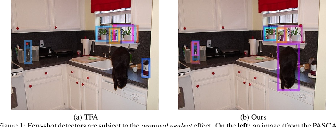 Figure 1 for Cooperating RPN's Improve Few-Shot Object Detection