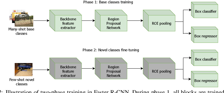 Figure 3 for Cooperating RPN's Improve Few-Shot Object Detection
