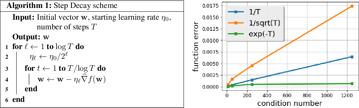 Figure 1 for The Step Decay Schedule: A Near Optimal, Geometrically Decaying Learning Rate Procedure