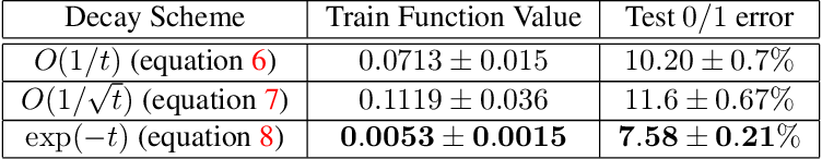 Figure 3 for The Step Decay Schedule: A Near Optimal, Geometrically Decaying Learning Rate Procedure