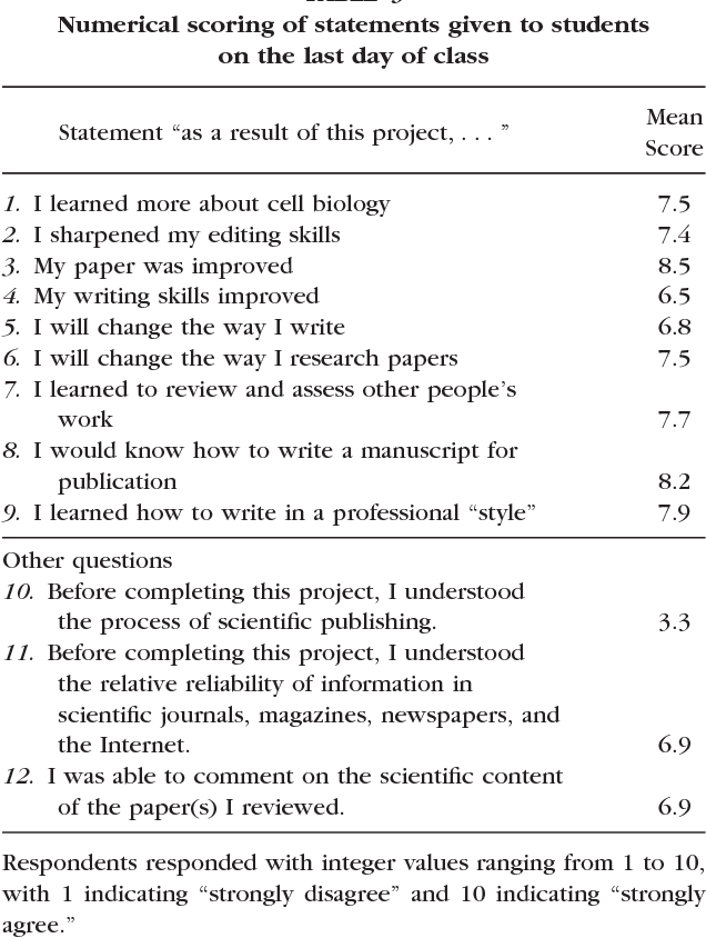 scientific review papers